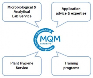 MQM Services